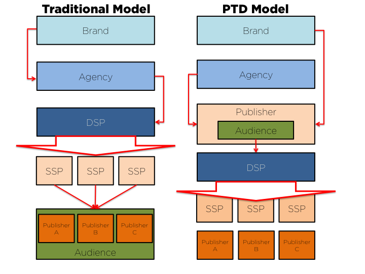 PTD Simplified Model