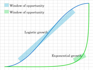 Growth happens very quickly and shortens the ability to react to the change.